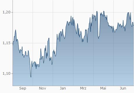TND / QAR Chart - 1 Jahr