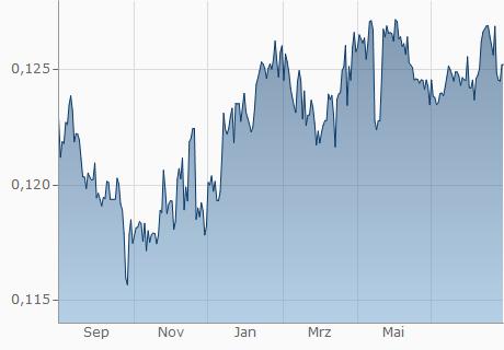 TND / OMR Chart - 1 Jahr