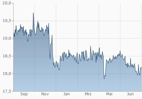 TND / MKD Chart - 1 Jahr