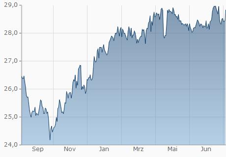 TND / KGS Chart - 1 Jahr