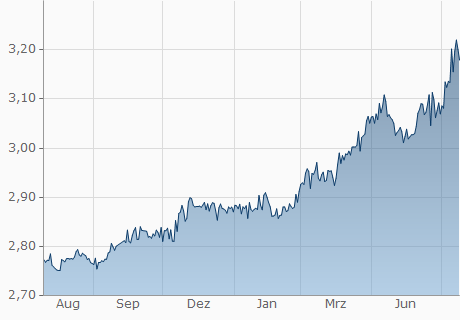 wechselkurs tunesische dinar