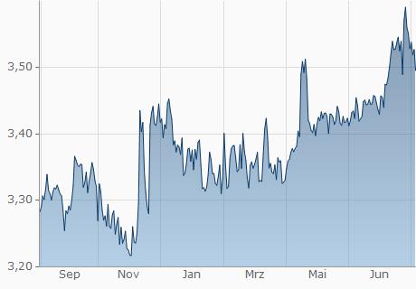 CHF / TND Chart - 1 Jahr