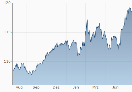 CHF / RSD Chart - 1 Jahr