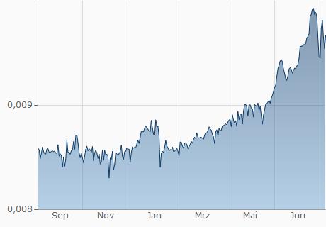 ALL / EUR Chart - 1 Jahr