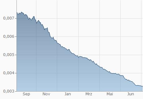 ARS / EUR Chart - 1 Jahr