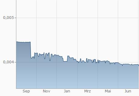 BDT / OMR Chart - 1 Jahr