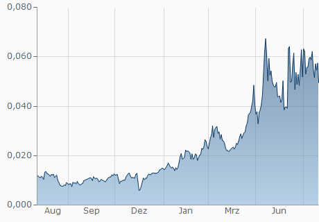 BDT / BLOCK Chart - 1 Jahr