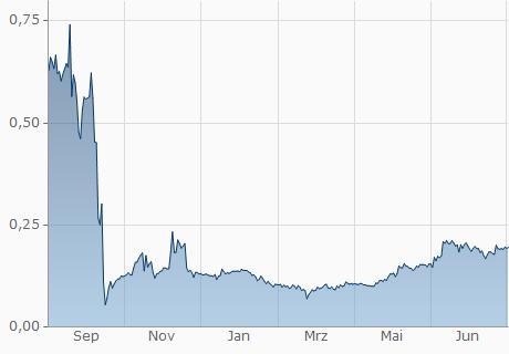 BDT / VIB Chart - 1 Jahr