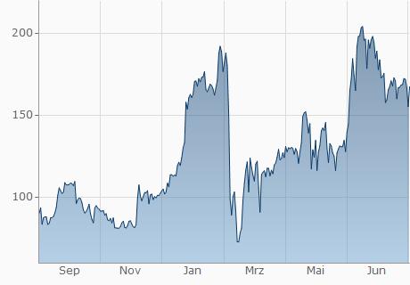 BDT / ZSC Chart - 1 Jahr