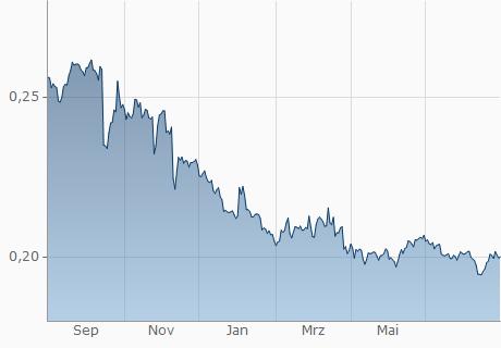 BDT / CZK Chart - 1 Jahr
