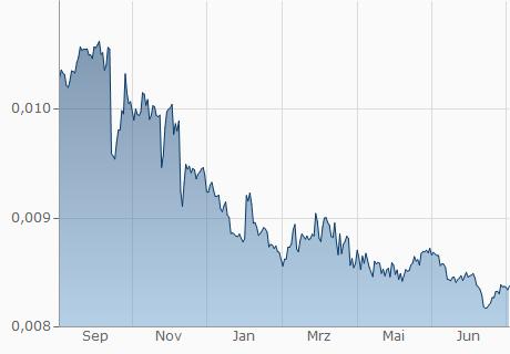 BDT / EUR Chart - 1 Jahr