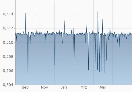 BGN / EUR Chart - 1 Jahr