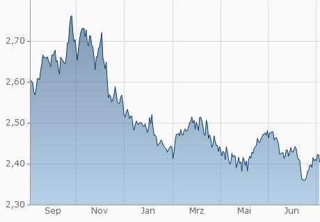 BHD / EUR Chart - 1 Jahr