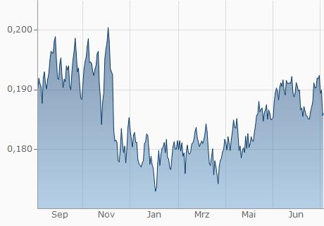 BRL / EUR Chart - 1 Jahr