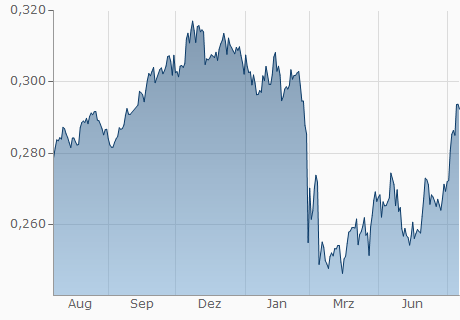 BYN / EUR Chart - 1 Jahr