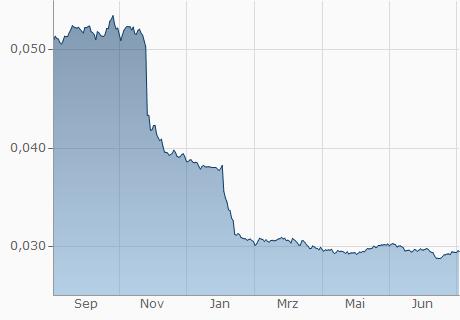 EGP / EUR Chart - 1 Jahr