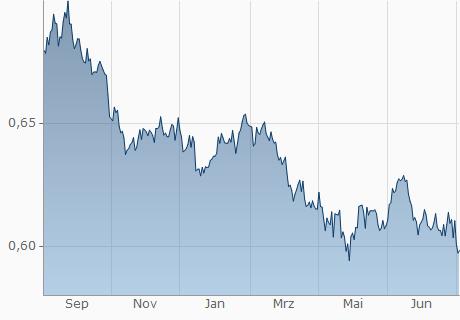AUD / EUR Chart - 1 Jahr