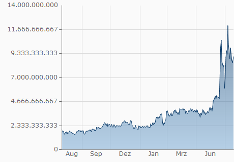 BTC / DCN Chart - 1 Jahr