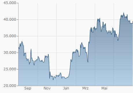 SGD a BTC - Converti Dollaro di Singapore a Bitcoin Tasso di cambio - Quanti SGD nel BTC