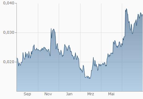 CHF / DASH Chart - 1 Jahr