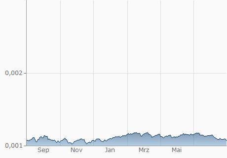 CLP / EUR Chart - 1 Jahr