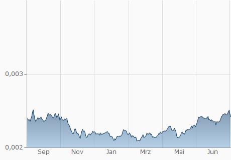 COP / MAD Chart - 1 Jahr