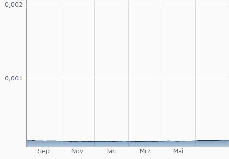 COP / BHD Chart - 1 Jahr