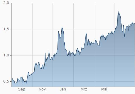 TND / ETC Chart - 1 Jahr