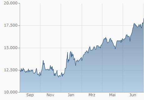 TND / XAF Chart - 1 Jahr
