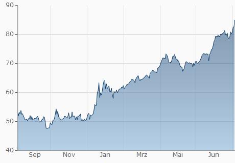 TND / XCD Chart - 1 Jahr
