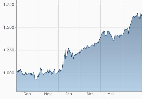 TND / ETB Chart - 1 Jahr