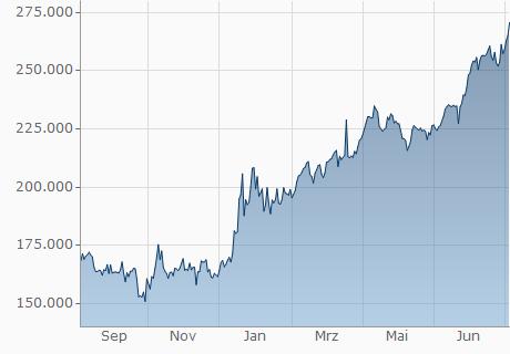 TND / GNF Chart - 1 Jahr