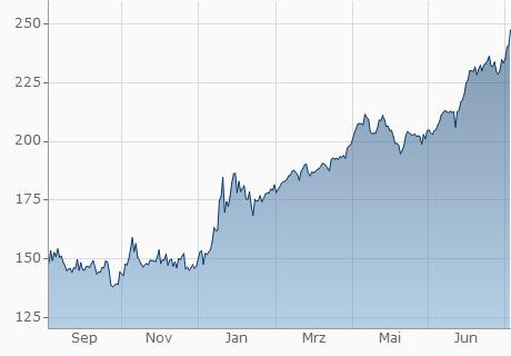 TND / GTQ Chart - 1 Jahr