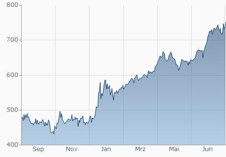 TND / HNL Chart - 1 Jahr