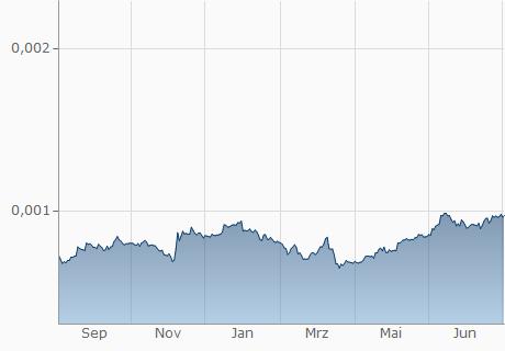 COP / BNT Chart - 1 Jahr