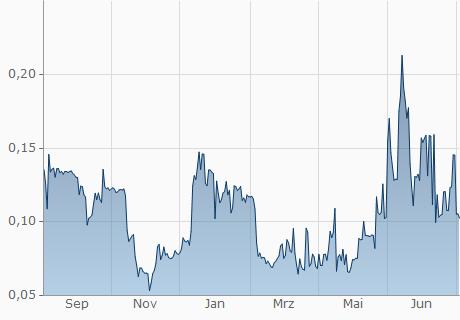 COP / VEE Chart - 1 Jahr
