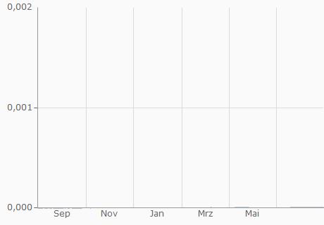 COP / DGD Chart - 1 Jahr
