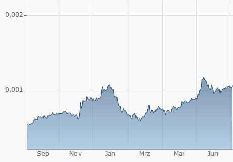 COP / ENJ Chart - 1 Jahr