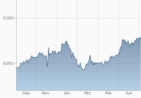 COP / LRC Chart - 1 Jahr