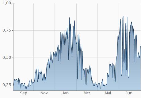 COP / NLC2 Chart - 1 Jahr
