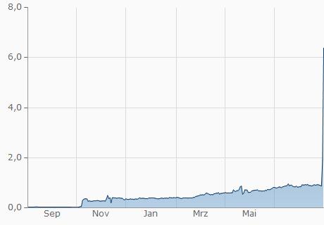 COP / TNB Chart - 1 Jahr
