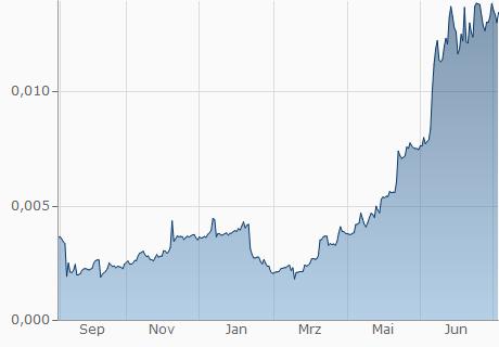 COP / XWC Chart - 1 Jahr