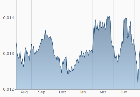 COP / PHP Chart - 1 Jahr