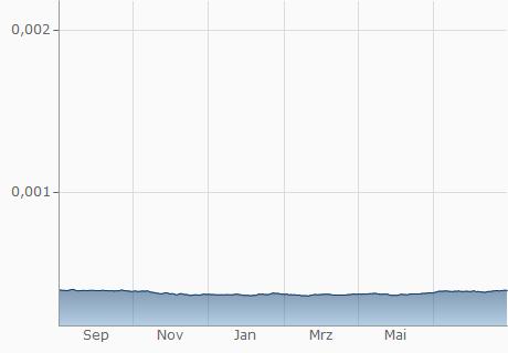 COP / CHF Chart - 1 Jahr