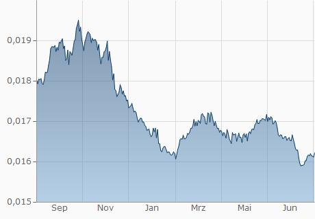 DOP / EUR Chart - 1 Jahr