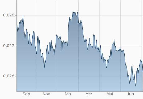 THB / EUR Chart - 1 Jahr