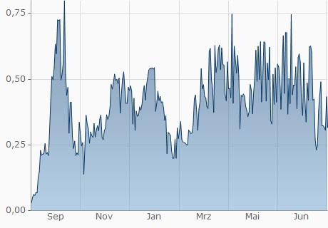 AMD / BRD Chart - 1 Jahr