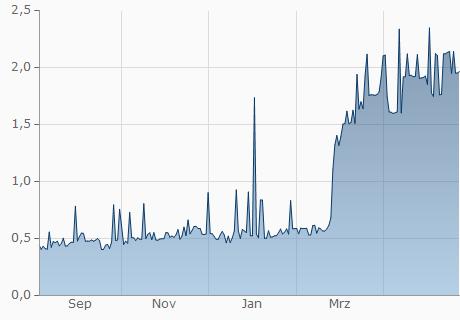 AMD / IXT Chart - 1 Jahr