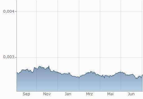 AMD / EUR Chart - 1 Jahr
