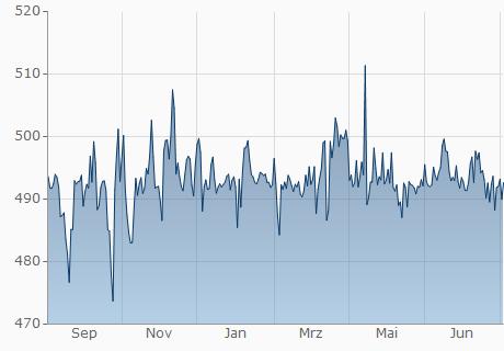 EUR / KMF Chart - 1 Jahr